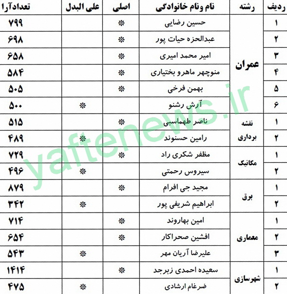 نفرات منتخب هفتمین دوره انتخابات نظام مهندسی لرستان مشخص شدند + تعداد آرا