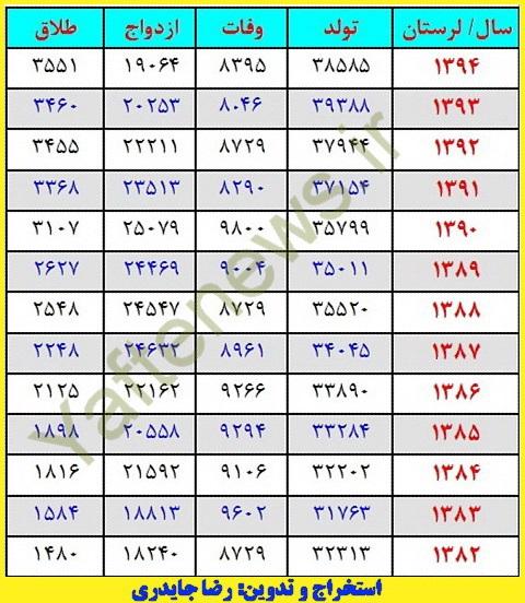 آمارهاي ولادت، مرگ، ازدواج و طلاق لرستان از سال 1382 تا 1394/ سير صعودي طلاق!