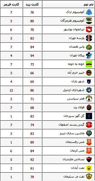 خیبر خرمآباد جزء  3 تیم برتر اخلاق لیگ یک قرار گرفت + آمار کارت زرد و قرمز تیمها