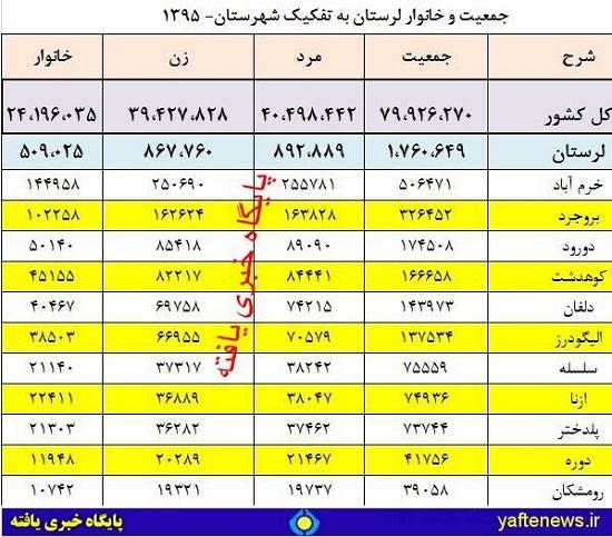 اعلام نتایج سرشماری سال 1395